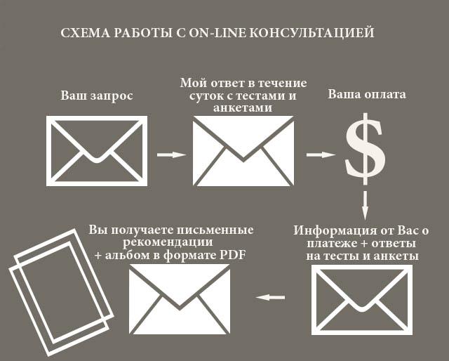 on-line консультация