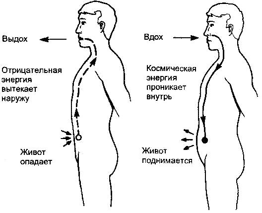 Методика задержки дыхания