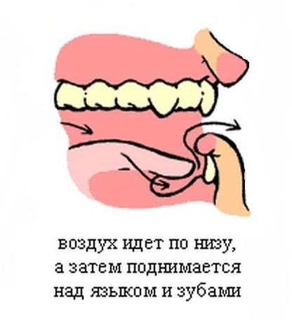 Как легко научиться свистеть