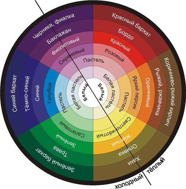 Сочетания цветов в одежде - Цветовой круг