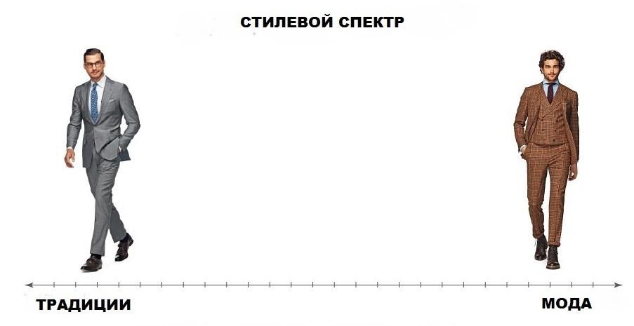 Стилевой спектр
